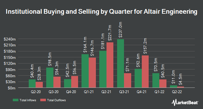 Institutional Ownership by Quarter for Altair Engineering (NASDAQ:ALTR)