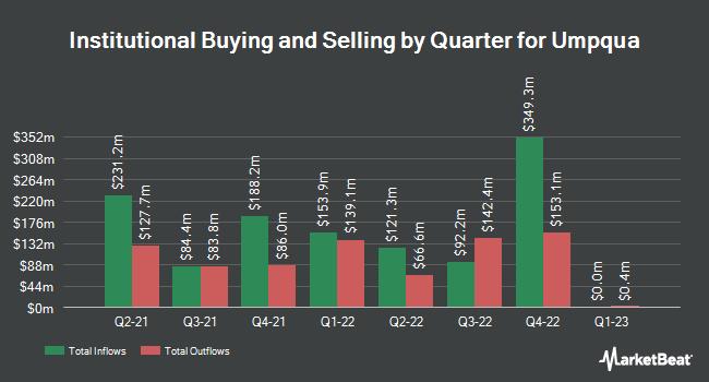 Institutional Ownership by Quarter for Umpqua (NASDAQ:UMPQ)