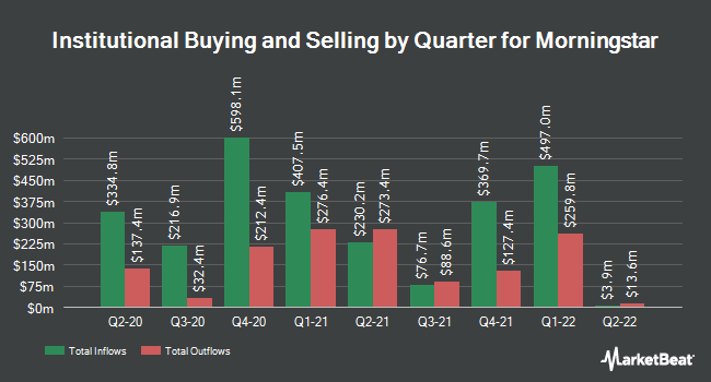 Institutional Ownership by Quarter for Morningstar (NASDAQ:MORN)