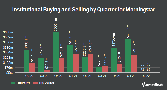 Institutional Ownership by Quarter for Morningstar (NASDAQ:MORN)