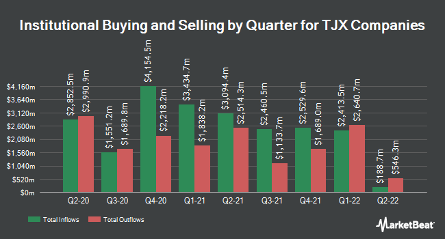Institutional Ownership by Quarter for TJX Companies, Inc. (The) (NYSE:TJX)