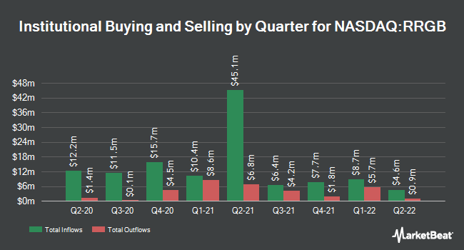 Institutional Ownership by Quarter for Red Robin (NASDAQ:RRGB)