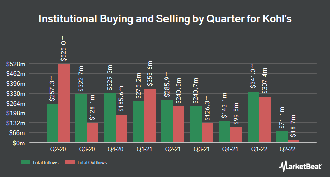 Institutional Ownership by Quarter for Kohl's (NYSE:KSS)