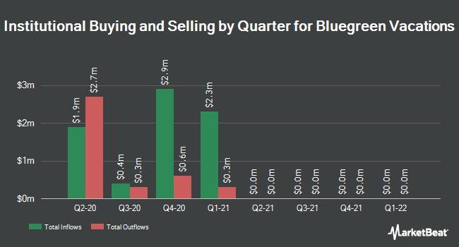 Institutional Ownership by Quarter for Bluegreen Vacations Unlimited (NYSE:BXG)