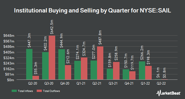 Institutional Ownership by Quarter for Sailpoint Technologies (NYSE:SAIL)