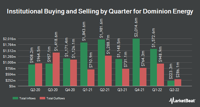Institutional Ownership by Quarter for Dominion Energy (NYSE:D)