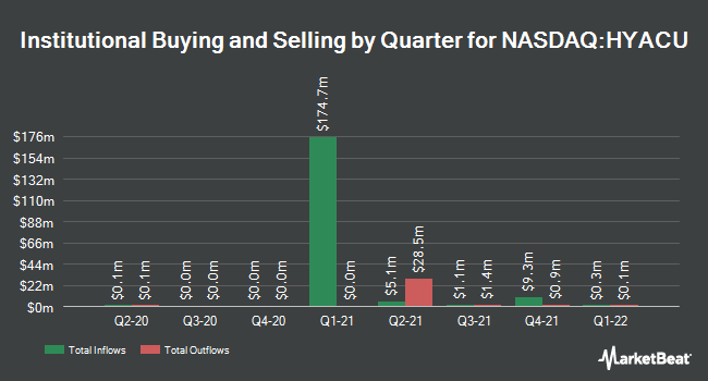 Institutional Ownership by Quarter for Haymaker Acquisition (NASDAQ:HYACU)
