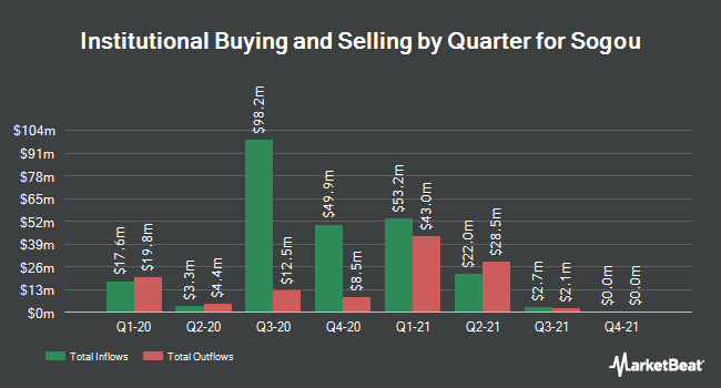 Institutional Ownership by Quarter for Sogou (NYSE:SOGO)