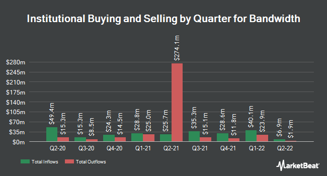 Institutional Ownership by Quarter for Bandwidth (NASDAQ:BAND)