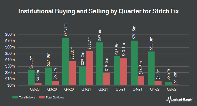 Institutional Ownership by Quarter for Stitch Fix (NASDAQ:SFIX)