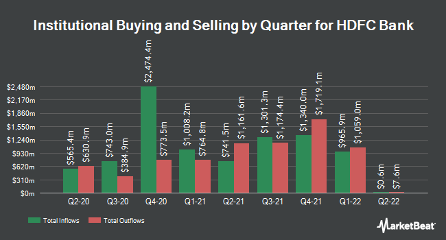 Institutional Ownership by Quarter for HDFC Bank (NYSE:HDB)