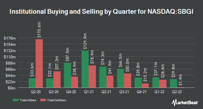 Institutional Ownership by Quarter for Sinclair Broadcast Group (NASDAQ:SBGI)