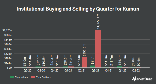 Institutional Ownership by Quarter for Kaman (NYSE:KAMN)