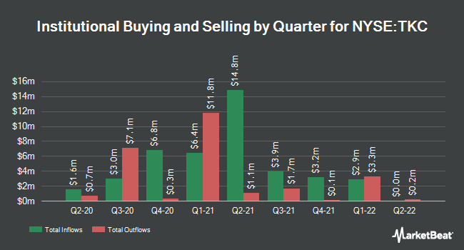 Institutional Ownership by Quarter for Turkcell Iletisim Hizmetleri A.S. (NYSE:TKC)