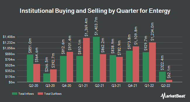 Institutional Ownership by Quarter for Entergy (NYSE:ETR)