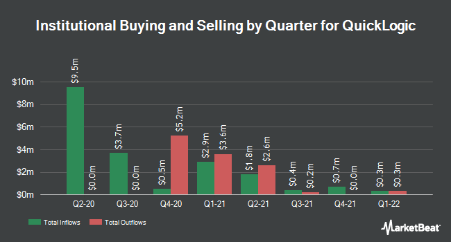 Institutional Ownership by Quarter for QuickLogic (NASDAQ:QUIK)