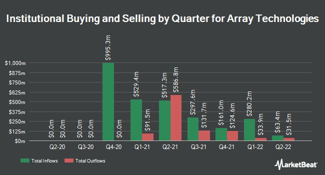 Institutional Ownership by Quarter for Array Biopharma (NASDAQ:ARRY)