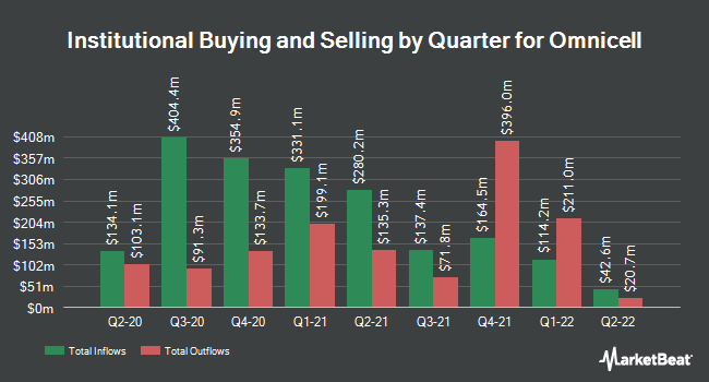 Institutional Ownership by Quarter for Omnicell (NASDAQ:OMCL)