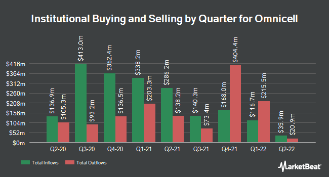 Institutional Ownership by Quarter for Omnicell Technologies (NASDAQ:OMCL)