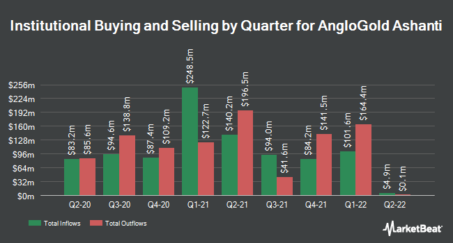 Institutional Ownership by Quarter for AngloGold Ashanti Limited (NYSE:AU)