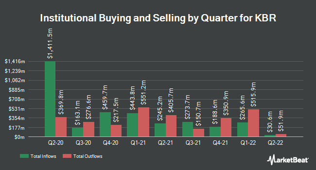 Institutional Ownership by Quarter for KBR (NYSE:KBR)