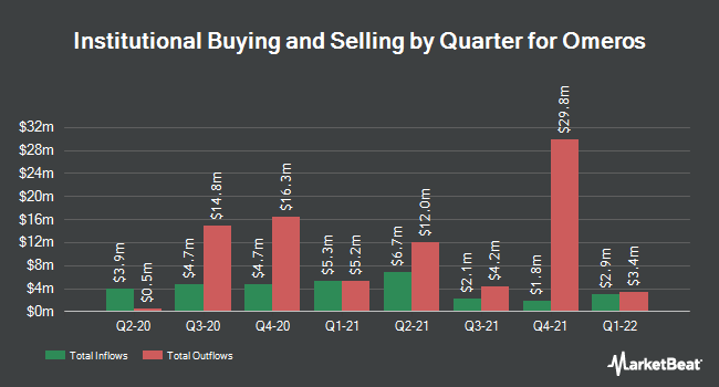 Institutional Ownership by Quarter for Omeros (NASDAQ:OMER)