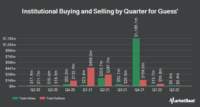 Institutional Ownership by Quarter for Guess? (NYSE:GES)