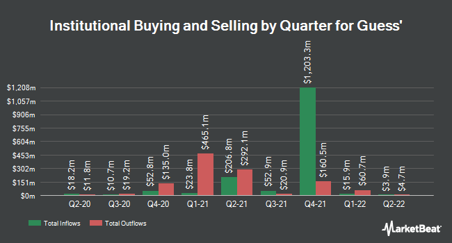 Institutional Ownership by Quarter for Guess (NYSE:GES)
