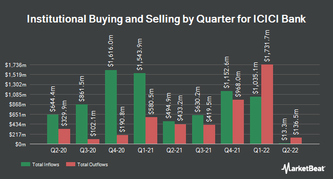 Institutional Ownership by Quarter for ICICI Bank (NYSE:IBN)