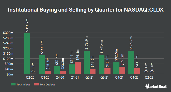Institutional Ownership by Quarter for Celldex Therapeutics (NASDAQ:CLDX)