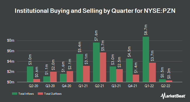 Institutional Ownership by Quarter for Pzena Investment Management (NYSE:PZN)