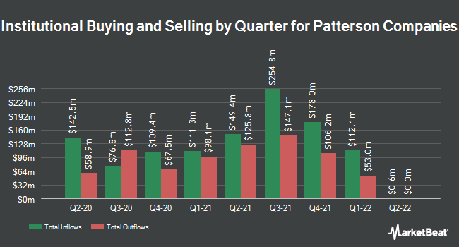 Institutional Ownership by Quarter for Patterson Companies (NASDAQ:PDCO)