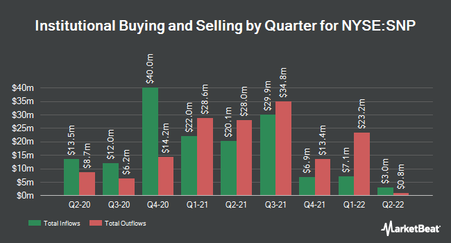Institutional Ownership by Quarter for China Petroleum & Chemical (NYSE:SNP)