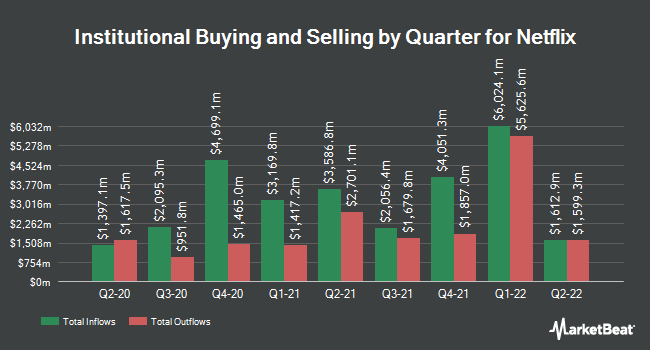 Institutional Ownership by Quarter for Netflix (NASDAQ:NFLX)