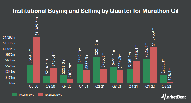 Institutional Ownership by Quarter for Marathon Oil (NYSE:MRO)