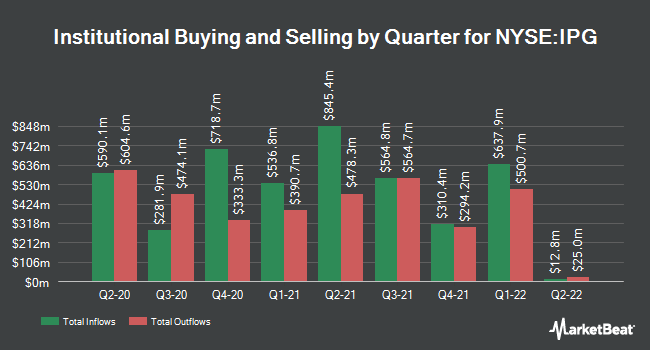 Institutional Ownership by Quarter for Interpublic Group of Companies (NYSE:IPG)