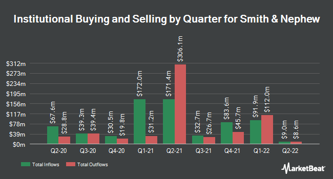 Institutional Ownership by Quarter for Smith & Nephew (NYSE:SNN)