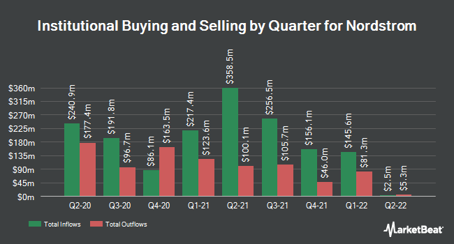 Institutional Ownership by Quarter for Nordstrom (NYSE:JWN)