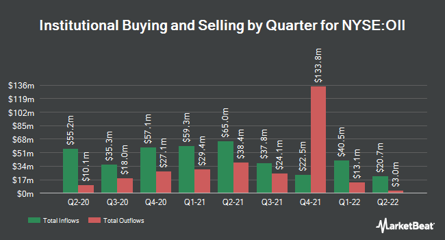 Institutional Ownership by Quarter for Oceaneering International (NYSE:OII)