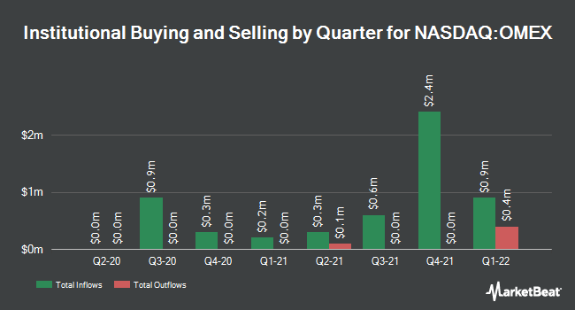 Institutional Ownership by Quarter for Odyssey Marine Exploration (NASDAQ:OMEX)
