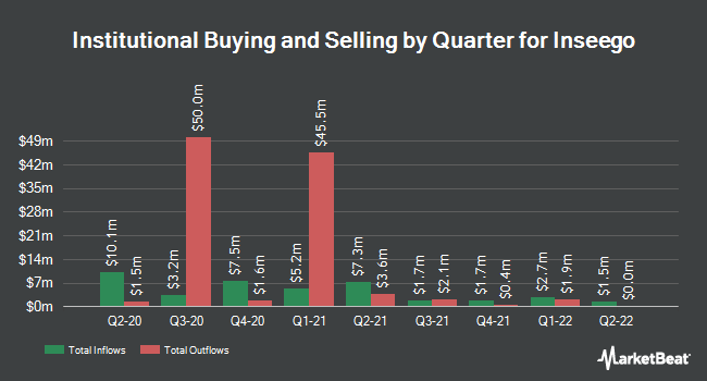 Institutional Ownership by Quarter for Inseego (NASDAQ:INSG)