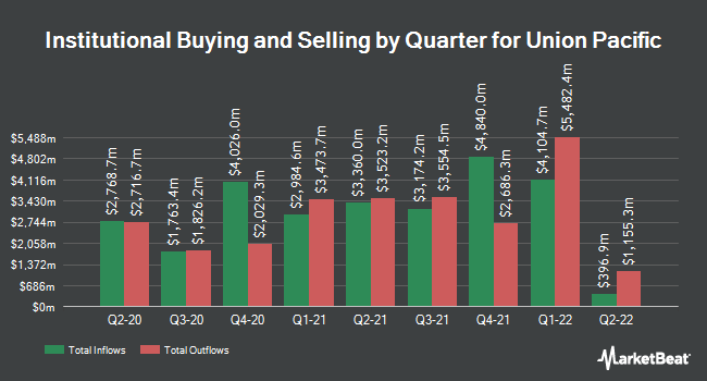 Institutional Ownership by Quarter for Union Pacific Corporation (NYSE:UNP)