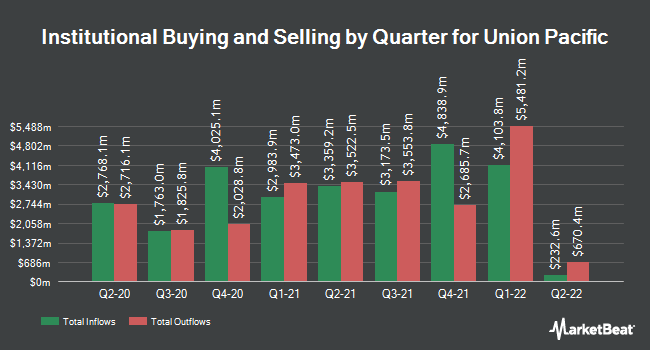 Institutional Ownership by Quarter for Union Pacific (NYSE:UNP)