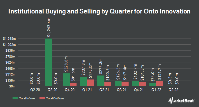 Institutional Ownership by Quarter for Nanometrics (NASDAQ:NANO)
