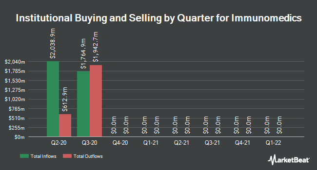 Institutional Ownership by Quarter for Immunomedics (NASDAQ:IMMU)