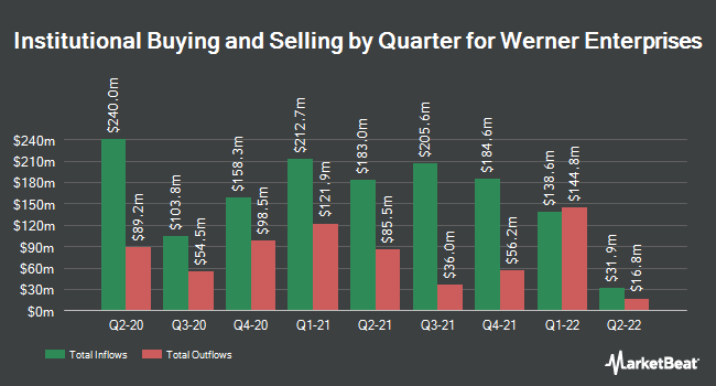 Institutional Ownership by Quarter for Werner Enterprises (NASDAQ:WERN)
