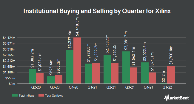 Institutional Ownership by Quarter for Xilinx (NASDAQ:XLNX)