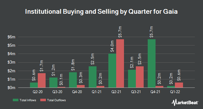 Institutional Ownership by Quarter for Gaia (NASDAQ:GAIA)