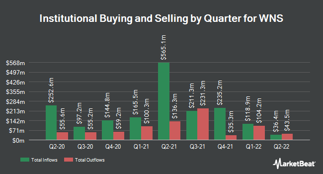 Institutional Ownership by Quarter for WNS Global Services (NYSE:WNS)