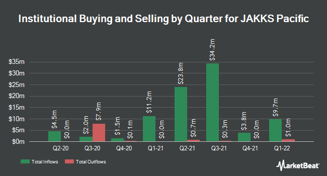 Institutional Ownership by Quarter for JAKKS Pacific (NASDAQ:JAKK)